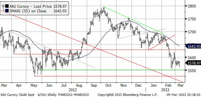 Teknisk prognos på guldpriset (XAU) den 11 mars 2013