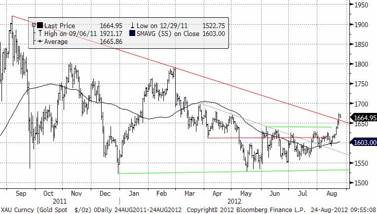 Teknisk prognos på guldpriset den 24 augusti 2012