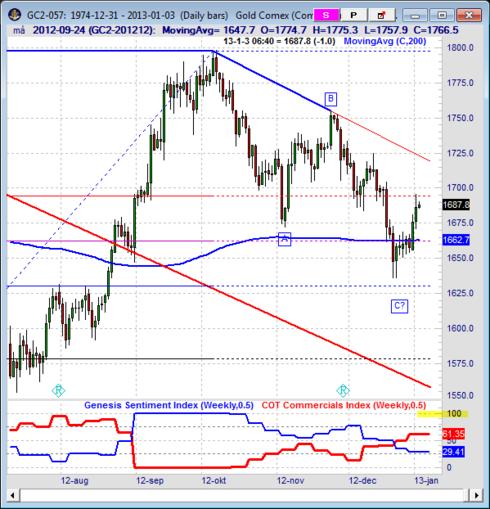 Teknisk prognos på guldpriset i januari 2013