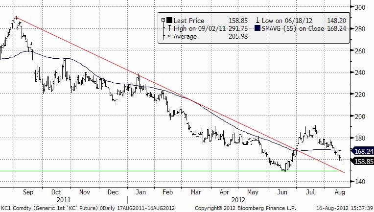 Teknisk prognos på kaffepriset - 16 augusti 2012