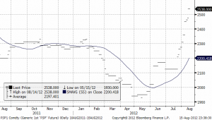 Teknisk prognos på mjölkpriset - 15 augusti 2012