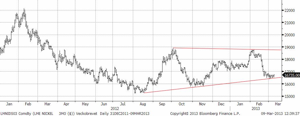 Teknisk prognos på nickelpriset den 11 mars 2013