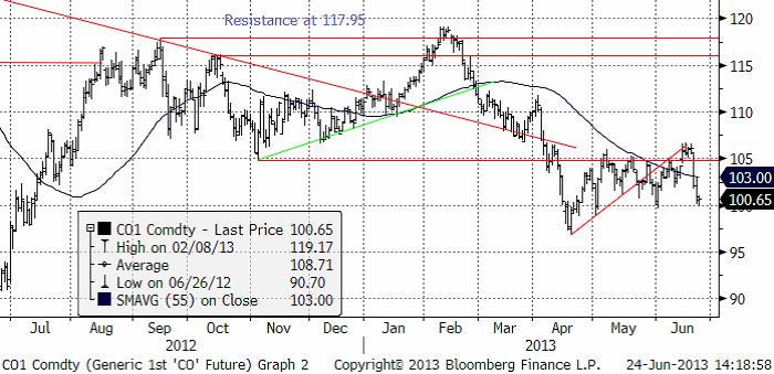 Teknisk prognos på olja, CO future