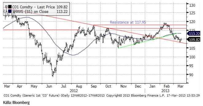 Teknisk prognos för oljepriset den 18 mars 2013