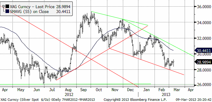 Teknisk prognos på silverpriset den 11 mars 2013
