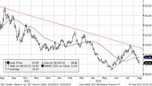 Teknisk prognos på sockerpriset - 15 augusti 2012