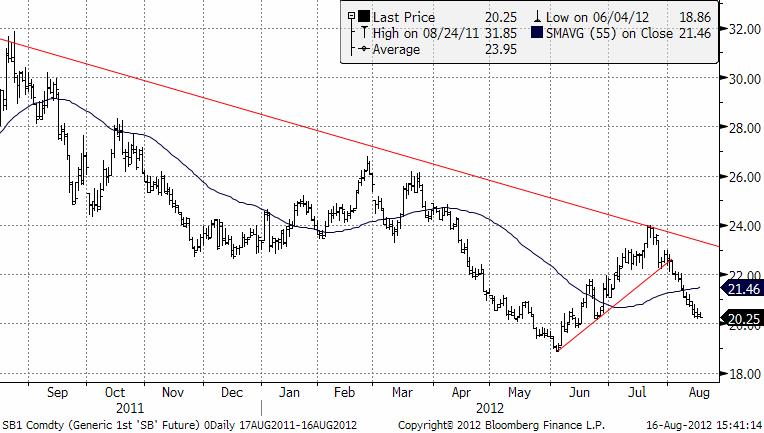 Teknisk prognos på sockerpriset - 16 augusti 2012