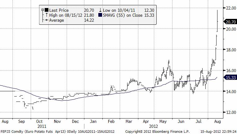 Teknisk prognos på potatispriset den 16 augusti 2012