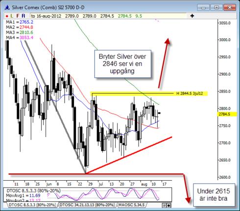 Teknisk prognos på silverpriset den 16 augusti 2012