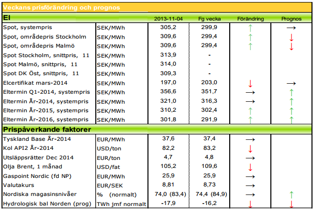 Elterminen förväntas stiga i pris under 2014 enligt prognos från Modity