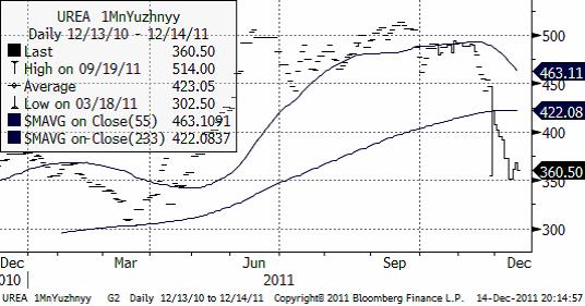 Termin - Graf för Urea FOB Uyzhnyy