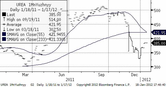 1 månads terminspris på Urea fob Uyzhnyy den 18 januari 2012
