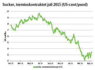 Socker, terminskontraktet juli 2015 (US-cent/pund)