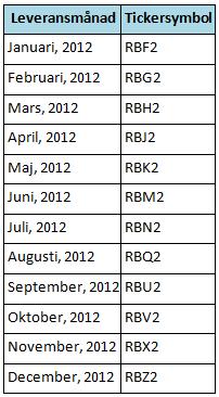 Terminer på bensin - Tickersymboler för olika leveransmånader