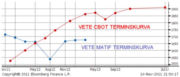 Terminkurva för vete på CBOT och Matif
