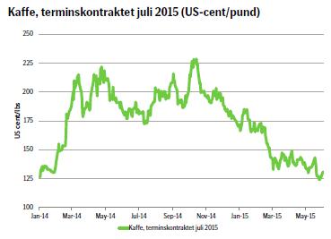 Kaffe, terminskontraktet juli 2015 (US-cent/pund)