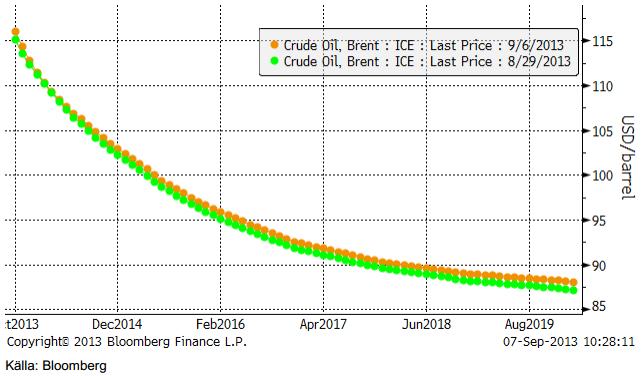 Terminskurva på olja (brent) 2013 till 2019