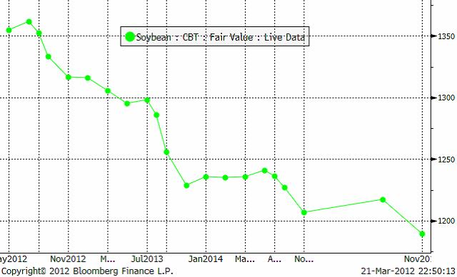 Terminskurva på soybean den 21 mars 2012