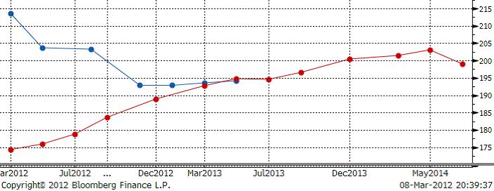 Terminskurva på vete den 9 mars 2012