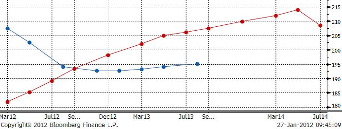Terminskurva för pris på vete år 2012 - CBOT och Matif