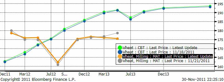 Terminskurvan för Chicago-vete och Matif - December 2011 - 2013