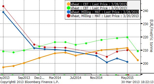 Terminskurvor på vetepriser, i euro per ton