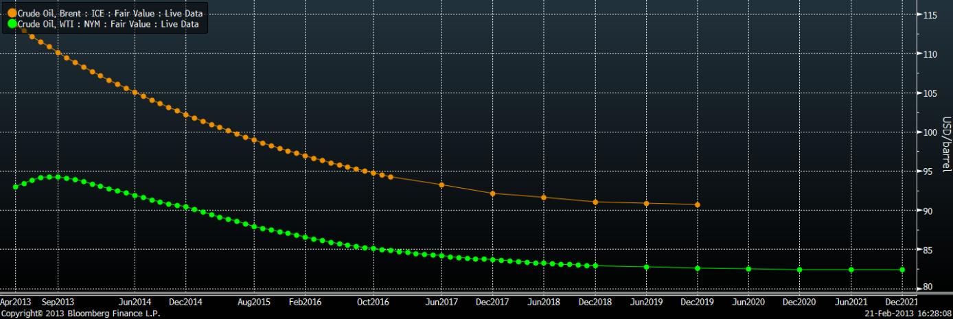 Terminskurvor för WTI- respektive Brent-olja