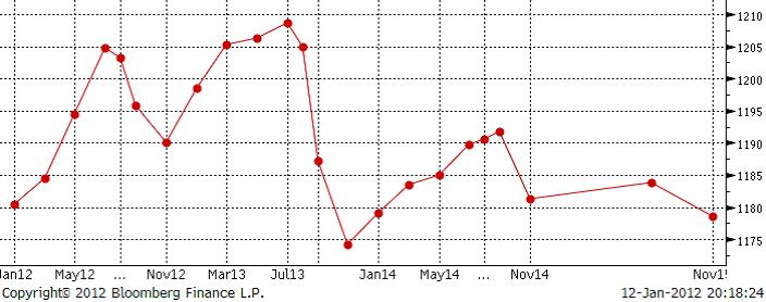 Terminskurva över sojabönor den 12 januari 2012