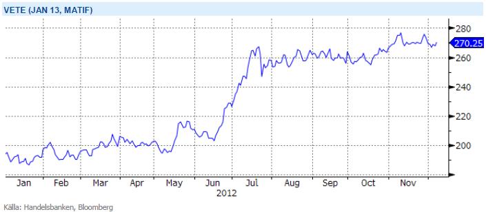 Terminspriset på vete januari 2013