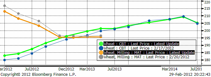 Terminspris på vete - Matif och CBOT - 29 februari 2012
