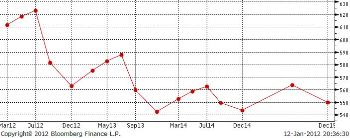 Terminspriser på majs år 2012