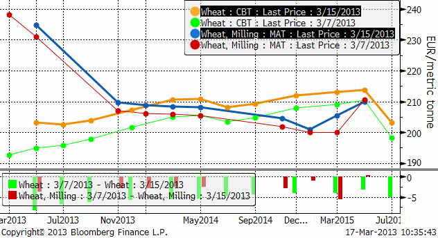 Terminspriser på vete enligt Bloomberg
