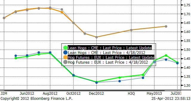 Terminspriserna på Eurex i euro per kilo