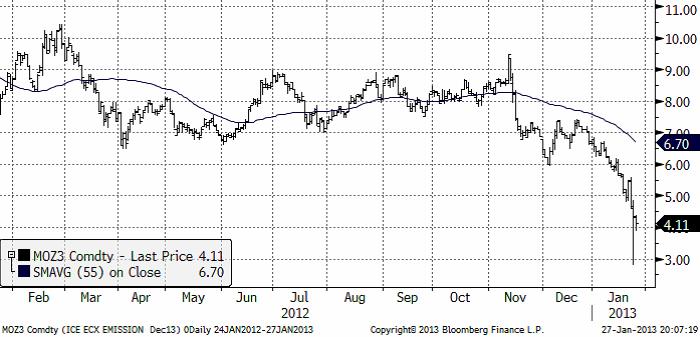 Terminspriset på utsläppsrätter - 27 januari 2013