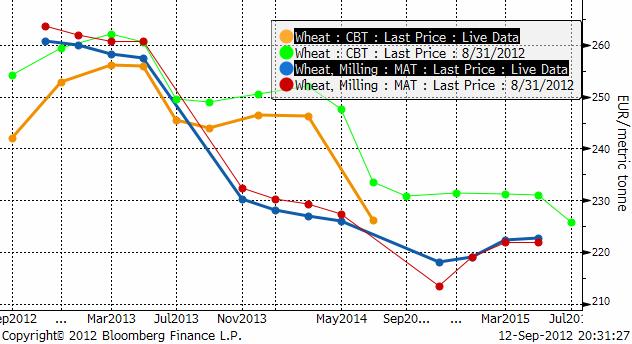 Terminspriset på vete (Chicago och Matif) - Framtida pris