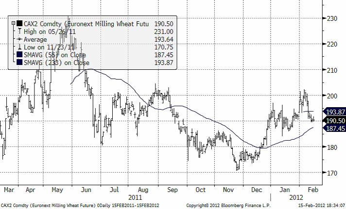 Terminspriset på vete (Matif) november - Graf