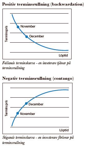 Terminsrullning - Förklaring av backwardation och contango