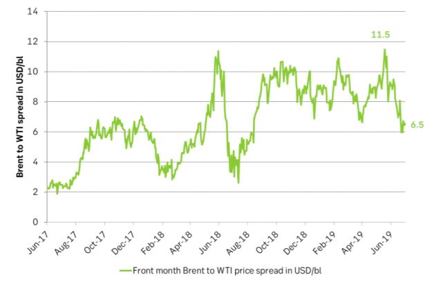 The Brent-WTI price spread