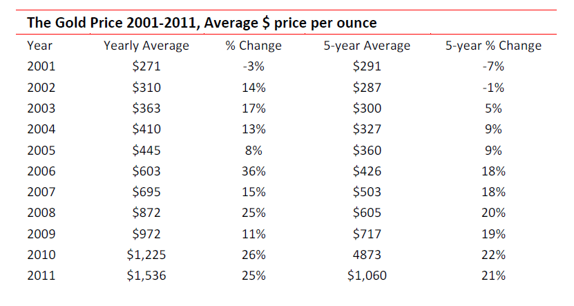 The Gold Price 2001 - 2011 - Average price per ounce