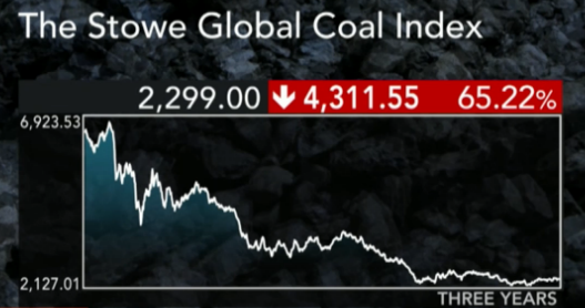 The Stowe Global Coal Index - Priset på kol