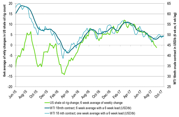 US implied shale oil rigs versus WTI 18mth prices – time development – pattern breaking up