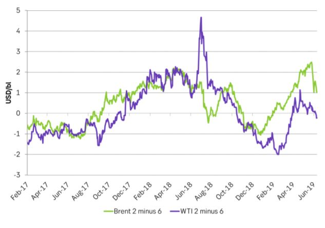 Brent crude and WTI curve structures in terms of time spreads of the 2 month contract minus the 6 month contract