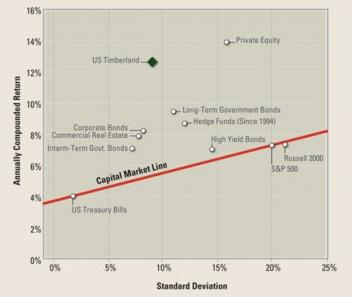 Diagram över skogsmark jämfört med aktier och andra investeringar