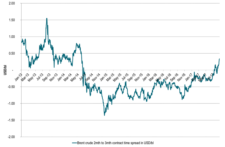 Brent crude two to three month price spread. Bending, bending further into backwardation