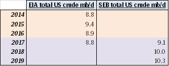 US 2018 crude oil production