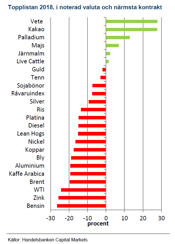 Hur råvarupriser utvecklades 2018
