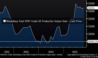 Total OPEC production in kbpd