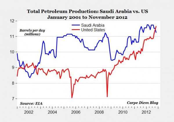 Total petroleumproduktion i USA och Saudiarabien
