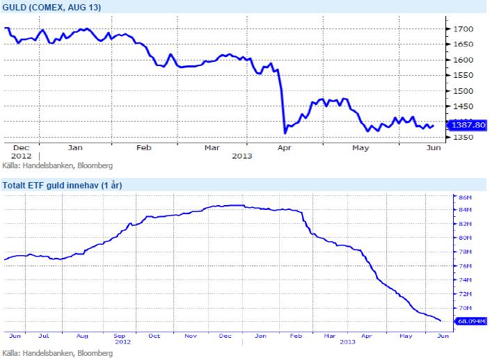 Totalt guld-ETF-innehav och guldprisets utveckling