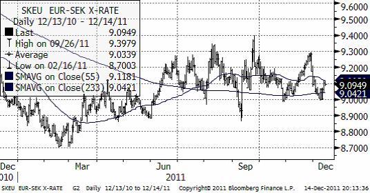 Graf över trend på valuta - EUR SEK